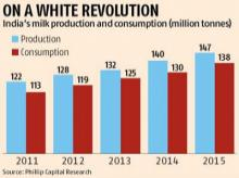 Skimmed milk powder prices to rise this year