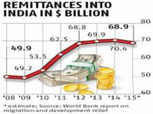 India world's largest recipient of remittances in 2015: World Bank
