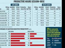 Parliament functioned smoothly except in monsoon session last year