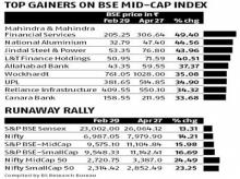 Caution emerges as mid-caps, small-caps rally past indices