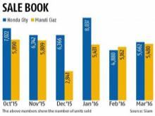Honda City volumes hit by increasing demand for petrol cars