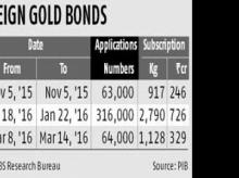 BSE to list sovereign gold bonds this month