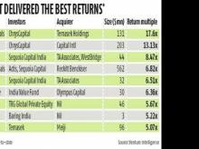 Pharma, health care sectors deliver 5-17 times returns to PE investors