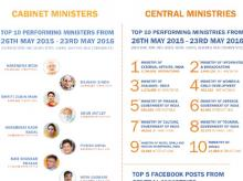 Two years of Modi government @Facebook