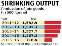 Jute industry upset over new packaging recommendations