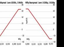 Trend appears bullish but brace for high volatility