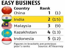 India ranks second in retail potential