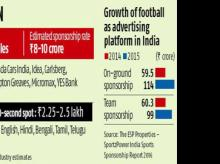 Top brands in marketing frenzy as India catches Euro fever