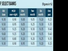 RBI to review MCLR Regime