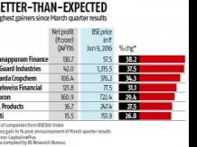Market salutes firms with good Q4 results