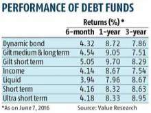 Short-term funds to come into limelight