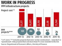 PPP model returns as saviour of roads, infra projects
