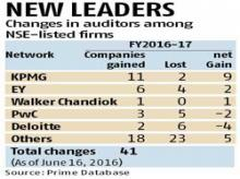 Audit giants see dominance waning