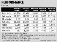 Reliance Group debt reduction plan hinges on assets sale