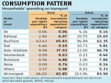 NSSO survey: Among durables, households spend highest on vehicles