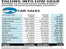 Maruti jams up industry sales growth rate