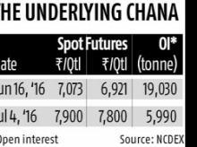 Sebi raises upfront payment on chana futures to 95%