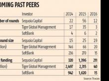 Sequoia could race ahead of Tiger Global, SoftBank
