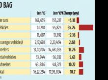 Passenger vehicle sales up 2.7% in June