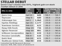 Quess soars 59% on debut