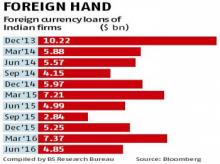 Indian firms to raise $5-bn forex loans