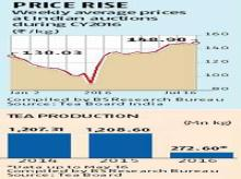 Less production pushes tea prices up
