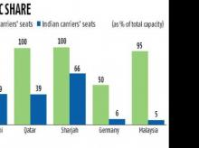 Indian airlines reluctant to fly foreign routes