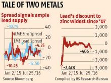 Zinc, the metal investors love this year, has an ugly sister