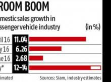 Car sales set to touch double-digit growth