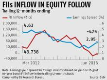 Indian equities may remain top draw for FIIs