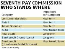 Consumers look forward to an early festive season, courtesy 7th Pay Commission