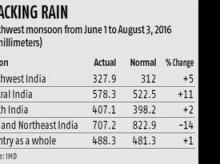 Centre to Met: Watch rain-deficient regions