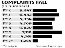 Investor complaints against brokers declining