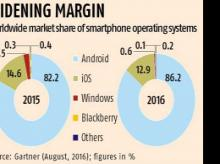 Apple pie shrinks to 13% as Android gets lion's share of smartphones