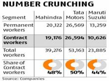 Temps make half of auto firms' staff