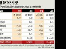 Automobile firms find fewer reasons to stick to diesel