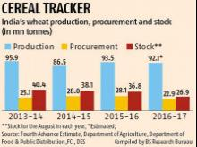 FCI restricts wheat sale to bulk buyers to 500 tonnes