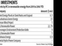 Hero Group's renewable energy arm to raise $125 million from IFC