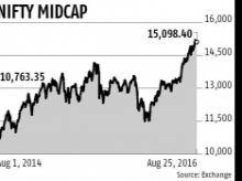 New highs in mid-caps worry analysts