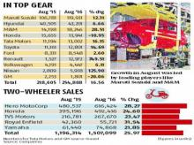 Festival demand, good monsoon put car sales in full throttle