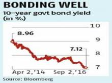 India's peculiarity: Low bond yields, high lending rates