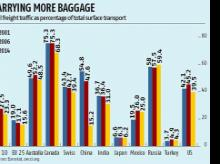 Cargo supremacy: Jury still out on roads vs railways
