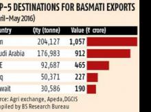 Basmati exporters smell opportunity in China