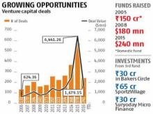 Gaja to ride on VC-fuelled opportunities