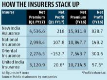 Cabinet readies for listing of PSU insurance firms