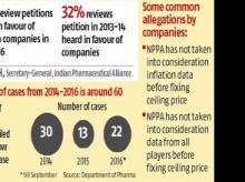 Spike in pharma companies challenging regulator on price order
