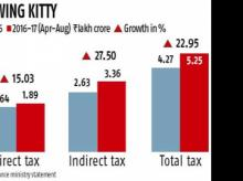 Tax collections up 23% in first five months of FY17