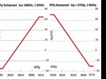 Moves beyond either 8,970, or below 8,650 on Nifty will define next trend