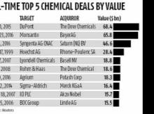 Bayer clinches Monsanto in $66-bn bid