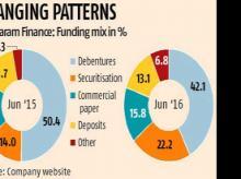 Sundaram Finance to raise Rs 2,000 crore via debentures